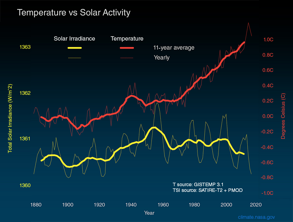 Is the Sun causing global warming? – Climate Change: Vital Signs ...