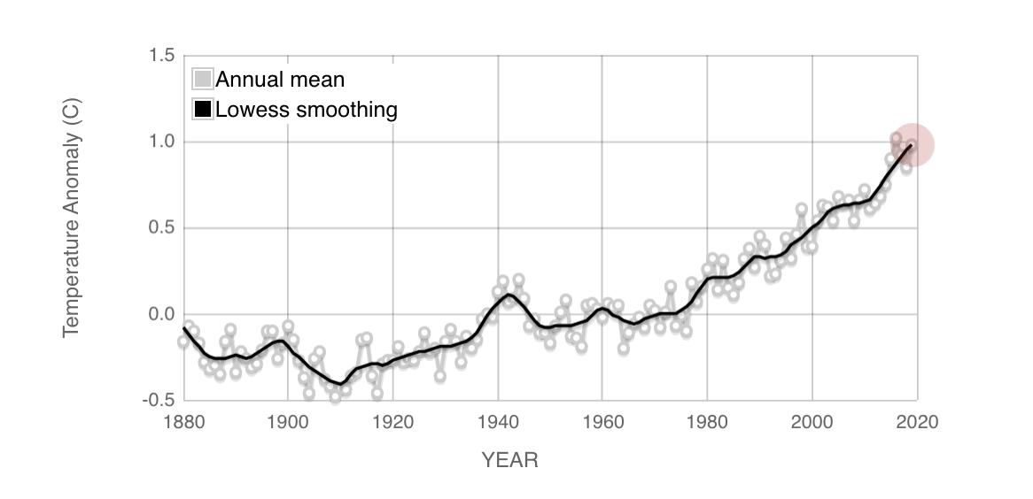 aumento da temperatura global