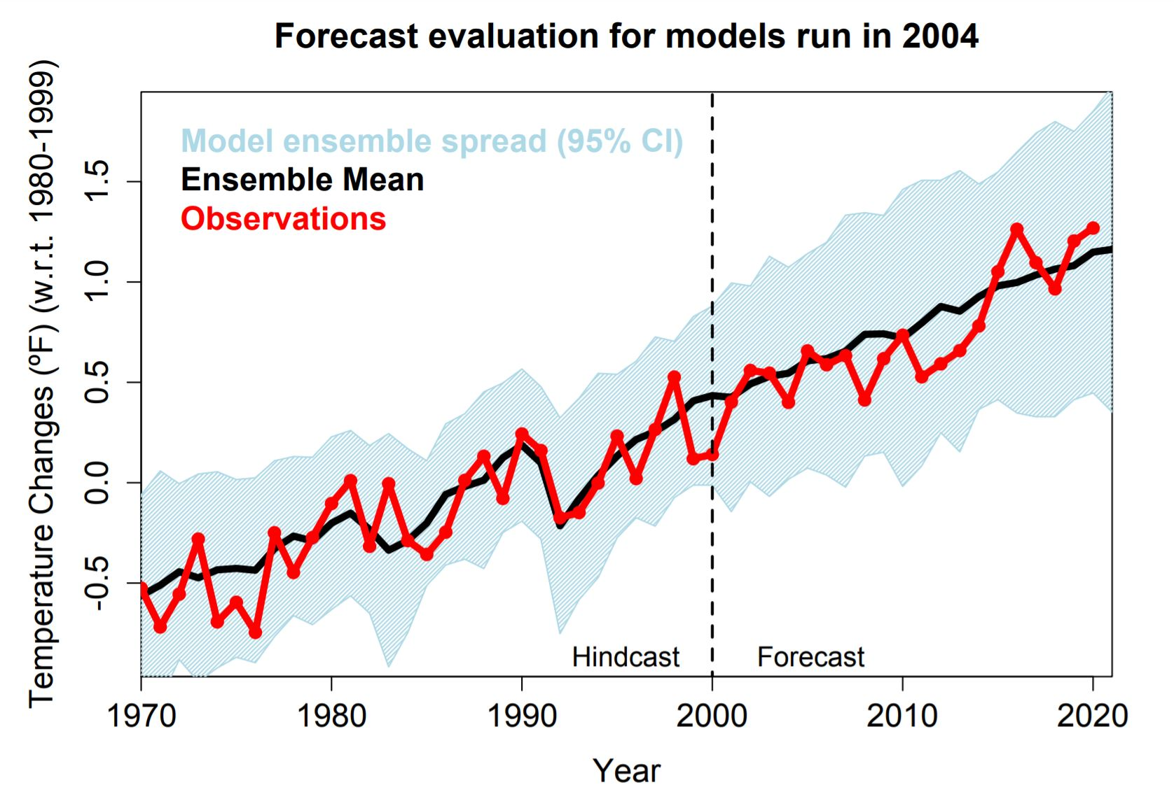 forecast evaluation for models run in 2004