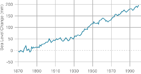 Sea Level Rise 1870 To 2000 Tide Gauges