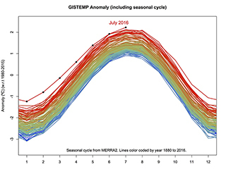 NASA analysis finds July 2016 is warmest on record