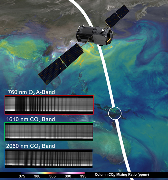 "NASA's OCO-2 spacecraft collected ""first light"" data Aug. 6 over New Guinea. OCO-2's spectrometers recorded the bar code-like spectra, or chemical signatures, of molecular oxygen or carbon dioxide in the atmosphere. The backdrop is a simulation of carbon dioxide created from GEOS-5 model data. Credit: NASA/JPL-Caltech/NASA GSFC"