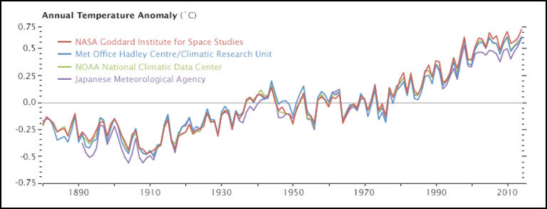 Why so many global temperature records?