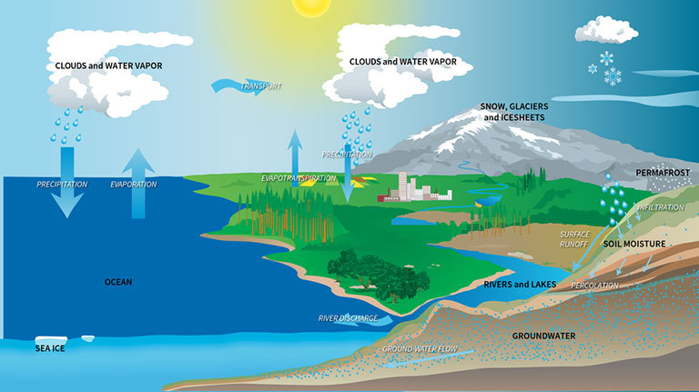 The water cycle describes how water evaporates from Earth's surface, rises into the atmosphere, cools, condenses to form clouds and falls again to the surface as precipitation. About 75 percent of the energy (or heat) in the global atmosphere is transferred through the evaporation of water from Earth's surface. Credit: NASA. Related content from NASA Goddard's Scientific Visualization Studio.