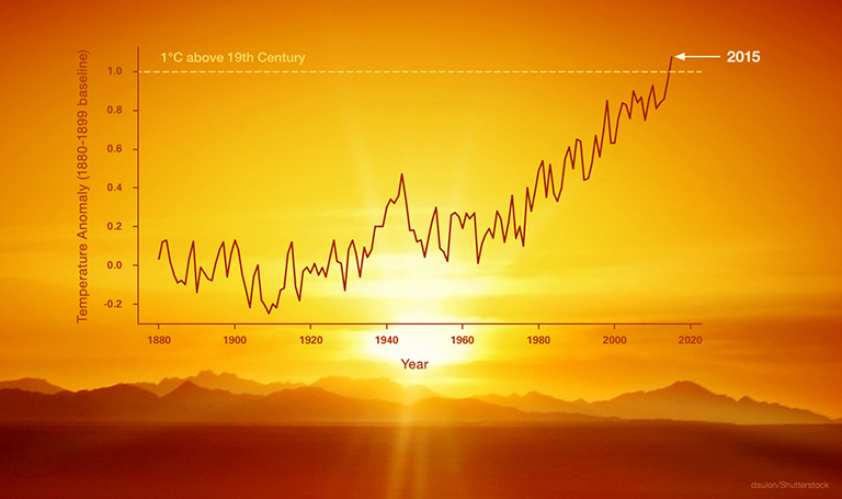 2015 was Planet Earth's warmest year since modern record-keeping began in 1880, according to a new analysis by NASA's Goddard Institute for Space Studies. Credit: daulon/Shutterstock.com (sunset image); NASA/JPL (data and overlay).