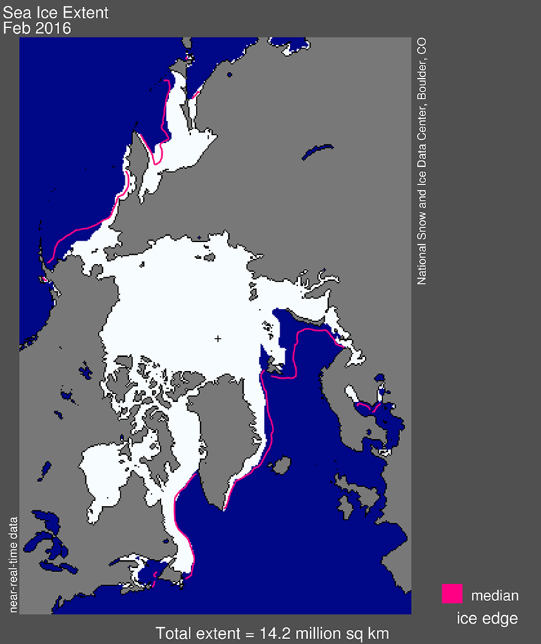 Arctic sea ice extent for February 2016 was 14.22 million square kilometers (5.48 million square miles). The magenta line shows the 1981 to 2010 median extent for that month. The black cross indicates the geographic North Pole. Credit: National Snow and Ice Data Center.