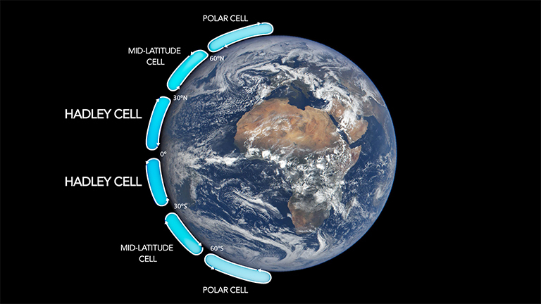 The Hadley cells describe how air moves through the tropics on either side of the equator. They are two of six major air circulation cells on Earth. Credit: NASA.