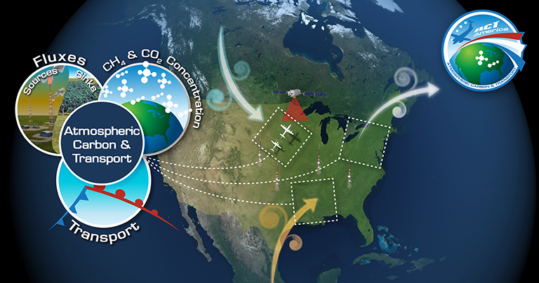 ACT-America, or Atmospheric Carbon and Transport – America, will conduct five airborne campaigns across three regions in the eastern United States to study the transport and fluxes of atmospheric carbon dioxide and methane.