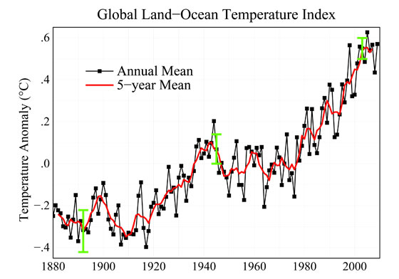 Except for a leveling off between the 1940s and 1970s, the surface temperature of our planet has increased since 1880. The last decade has seen global temperatures rise to the highest levels ever recorded. This graph illustrates the change in global surface temperature relative to 1951-1980 average temperatures. As shown by the red line, long-term trends are more apparent when temperatures are averaged over a 5-year period. The green error bars represent the uncertainty on measurements.NASA