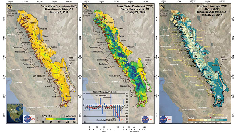 These maps show how much water was stored in the Sierra snowpack on Jan. 6 (left) and Jan. 24 (center), 2017. Darker colors indicate more water. The inset bar graph in the center figure shows the annual snowpack water storage relative to the pre-drought average as well as the cumulative snow-water deficit.  The map on right shows snowpack water storage on Jan. 24 as a percentage of pre-drought average snowpack water storage at its greatest. Areas in green are over 100 percent of average. Credit: CU/NASA. View larger image.