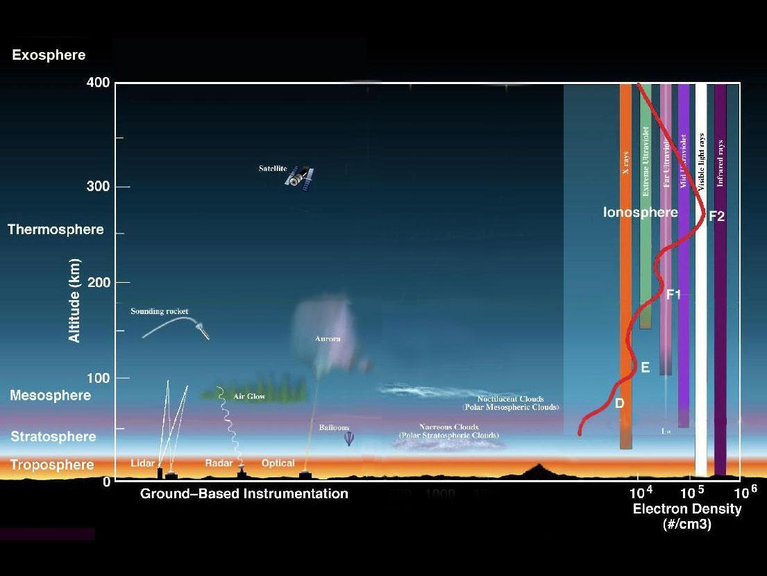 Earth U0026 39 S Atmosphere  A Multi