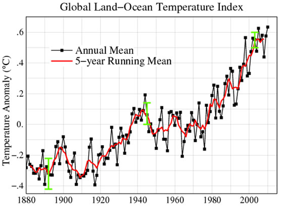 In 2010, global temperatures continued to rise. A new analysis from the Goddard Institute for Space Studies shows that 2010 tied with 2005 as the warmest year on record, and was part of the warmest decade on record. Credit: NASA GISS.