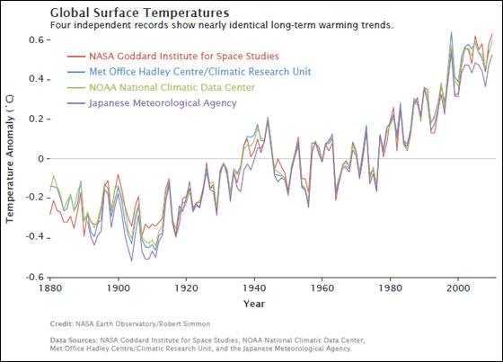 Multiple institutions monitor global surface temperatures. Despite subtle differences in the ways the scientists perform their analyses, these four widely referenced records show remarkable agreement. Credit: NASA Earth Observatory/Robert Simmon
