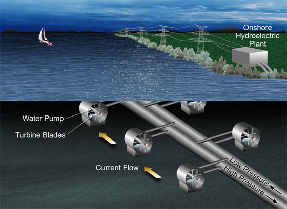 In the proposed hydrokinetic energy transfer system, the flow of water current causes turbine blades to rotate.  The rotor's rotational speed is increased through a gearbox, which drives a high-pressure fluid pump. The high-pressure fluid would be transported though flexible tubes to a larger pipe and then to an efficient, onshore hydroelectric power plant.