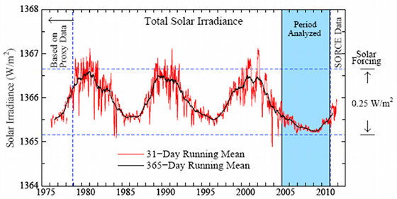 A graph of the sun's total solar irradiance shows that in recent years irradiance dipped to the lowest levels recorded during the satellite era. The resulting reduction in the amount of solar energy available to affect Earth's climate was about .25 watts per square meter, less than half of Earth's total energy imbalance. (Credit: NASA/James Hansen)