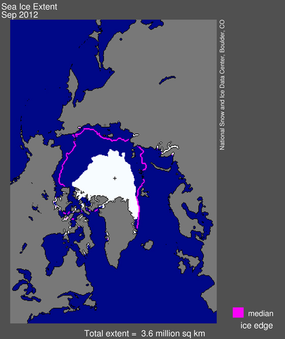 Arctic sea ice extent for September 2012 was 3.61 million square kilometers (1.39 million square miles). The magenta line shows the 1979 to 2000 median extent for that month. The black cross indicates the geographic North Pole. —Credit: NSIDC