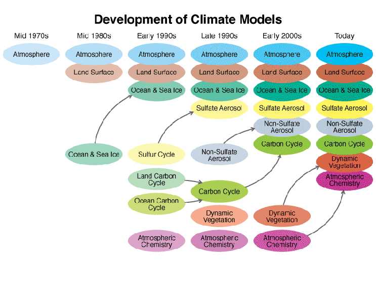As computing power has increased since the 1970s, so has the complexity of the computer models used to simulate Earth's climate. Components are first developed separately and later coupled into comprehensive models. (After: IPCC AR3 Working Group I)