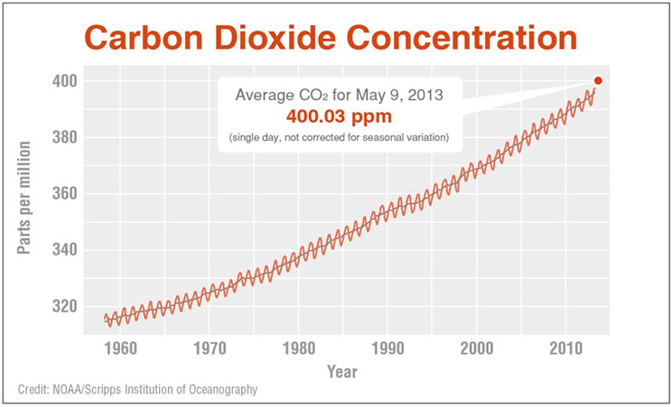 Plot of global CO2