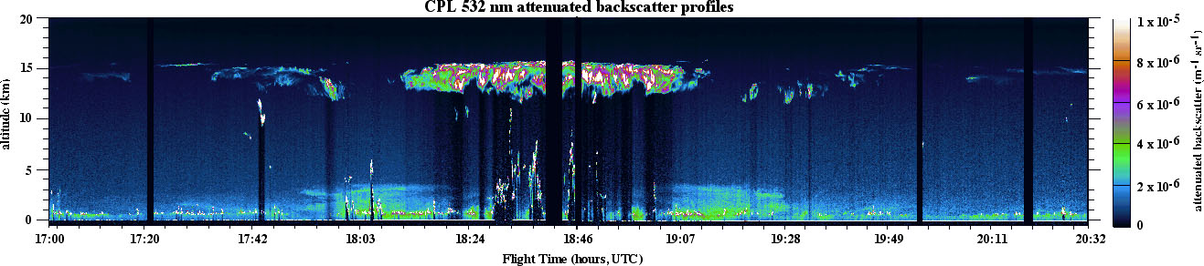 Sample data from the Cloud Physics Lidar — a predecessor of CATS — over the Western Atlantic is representative of airborne lidar data, showing cloud height and internal structure and boundary layer aerosol. Image Credit: NASA