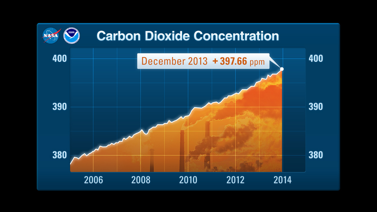 Carbon Dioxide Concentration in the Atmosphere as of December 2013 397.66 parts per million