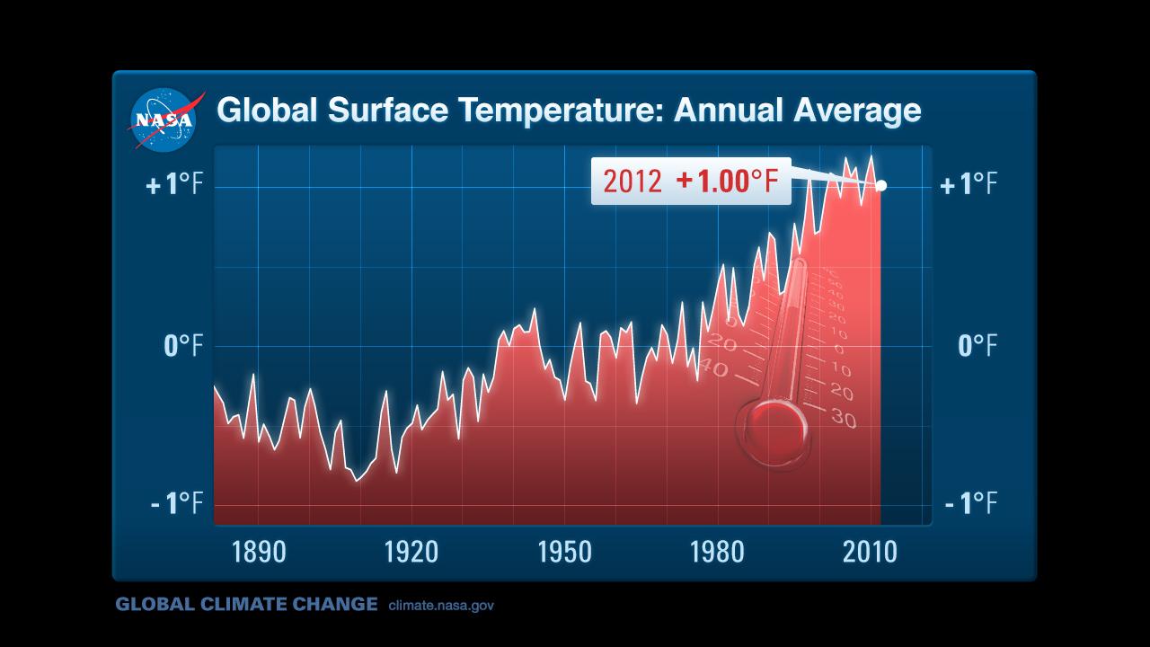 nasa global temperatures - photo #39