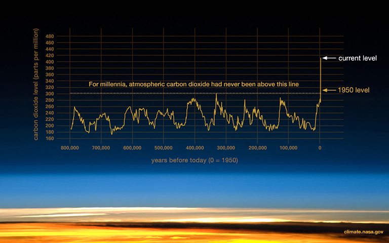 The inexorable rise of carbon dioxide levels in the atmosphere.