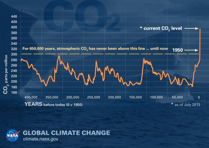 The relentless rise of carbon dioxide