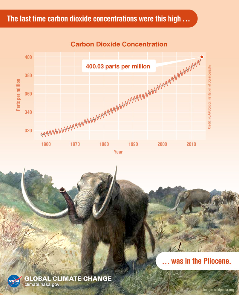 Pliocene CO2 graphic - climate.nasa.gov